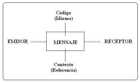 El esquema de Jakobson, simplificado
