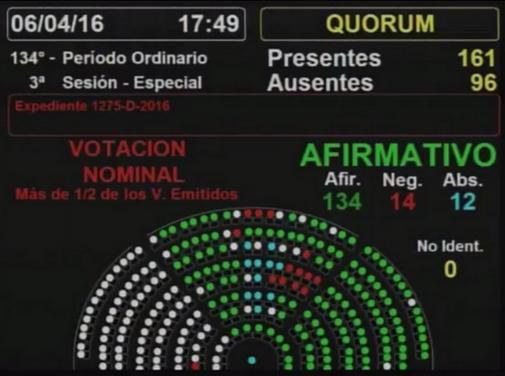 El resultado de la votación difícilmente habría sido otro, aún si los integrantes del bloque del Frente para la Victoria no se hubiera retirado del recinto.
